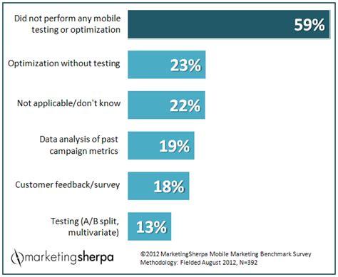 marketing research chart optimization of mobile efforts marketingsherpa