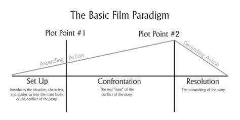 film narrative up how to master the structure of script writing
