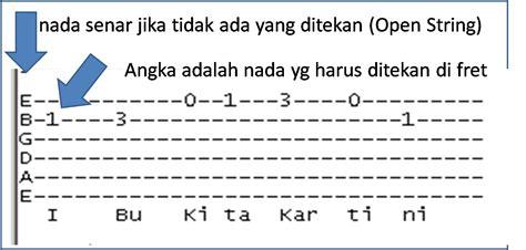 belajar kunci gitar not with me yang penting hepi