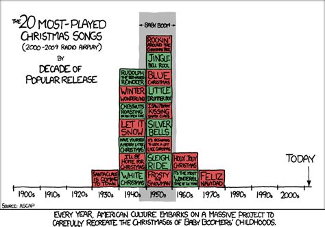 Top 20 Bar Songs by Xkcd Tradition