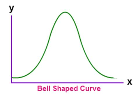curve setter definition bell shaped curve definition features application