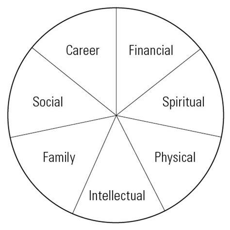 zig ziglar s wheel of life zig ziglar wheels and business