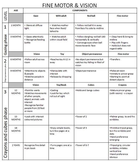 developmental milestones table denver developmental milestones chart