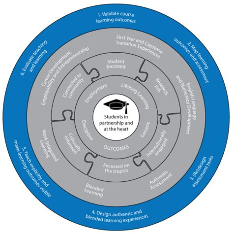 jcu design guidelines curriculum design process jcu australia