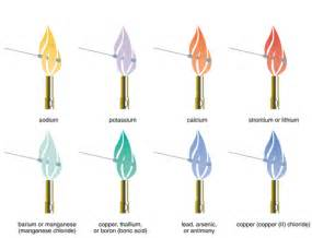 why do different metals different characteristic test colors test