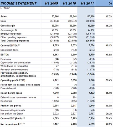 half year results 2011 revenue and ebitda growth in both