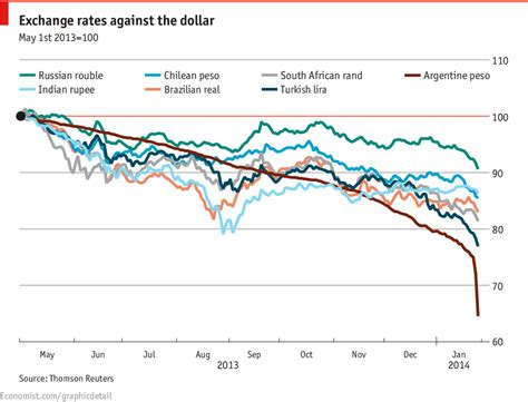 Currency Chart by Daily Chart The Plunging Currency Club The Economist