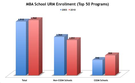 Mba Programs In Usa by In Most Mba Programs The Diversity Trend Is