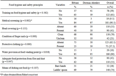 food hygiene and safety practices among food