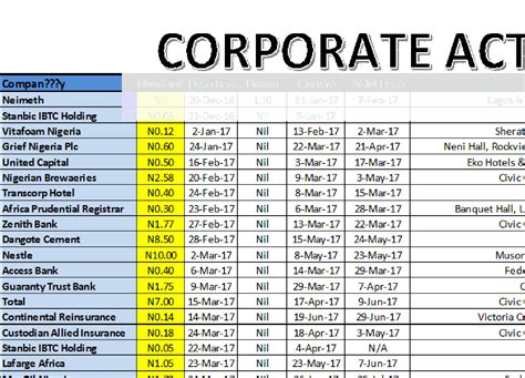 Corporate Actions by Nsenigeria Corporate Actions As At May 12 2017 Invest Data