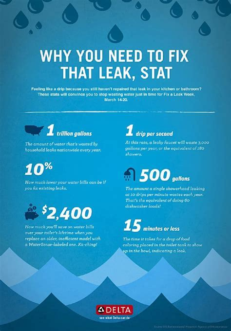 Why You Need to Fix That Leak, Stat: Household Water Leak