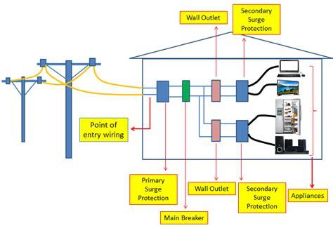 surge protection circuit diagram surge protection device wiring diagram 38 wiring diagram