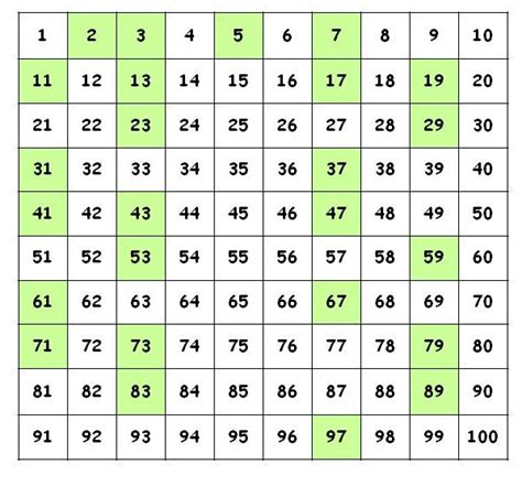 printable prime numbers up to 100 chart image gallery math prime numbers chart
