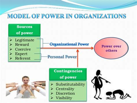 Power Organization 5 power and influence ob