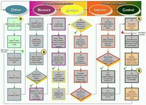 six sigma dmaic roadmap lean amp six sigma tools