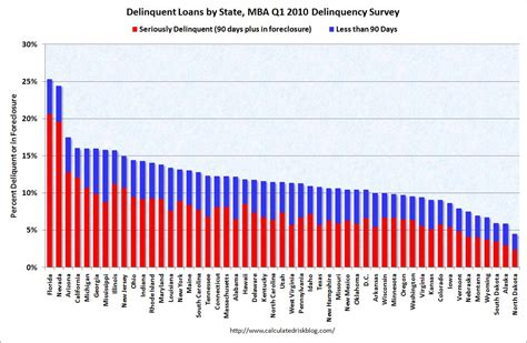 Mba Finance Unemployed by Crimages Mba Delinquency By State Q1 2010