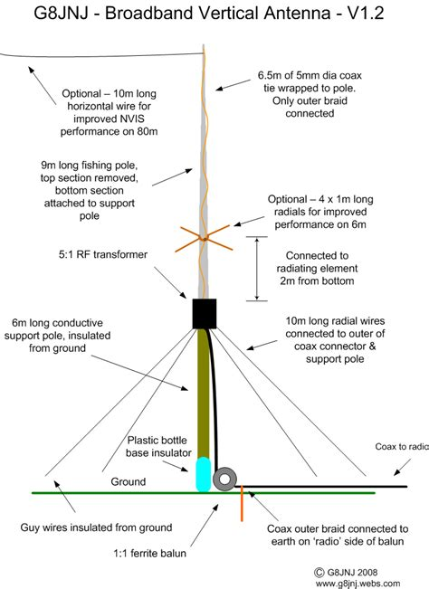 g8jnj broadband hf vertical antenna qrz now radio news