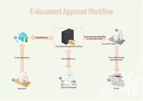 approval workflow diagram edocument approval workflow free edocument approval
