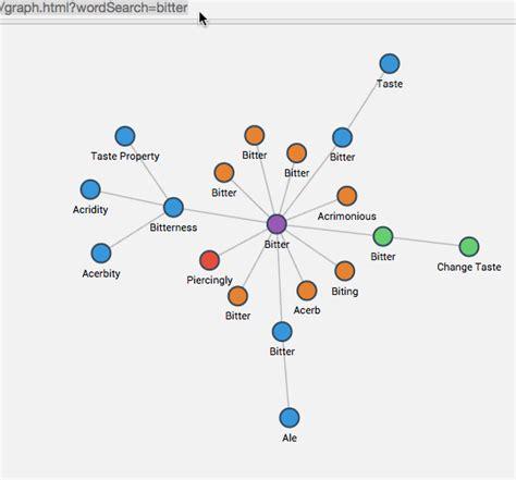 network graph javascript reloading updating d3 js directed
