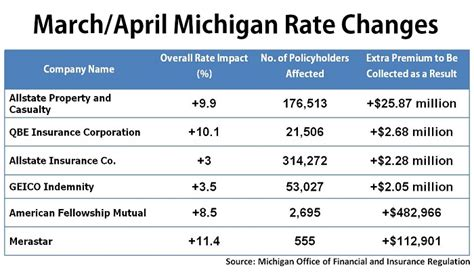 Six Companies to Increase Rates in Michigan   Auto