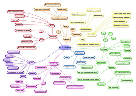 tes tools and mind maps bernard lelchuk s agile testing in a rapid changing