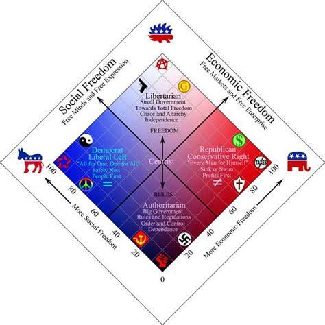 Democratic Vs Republican Essay by Democratic Views Vs Republicans Views Alberta Liberal