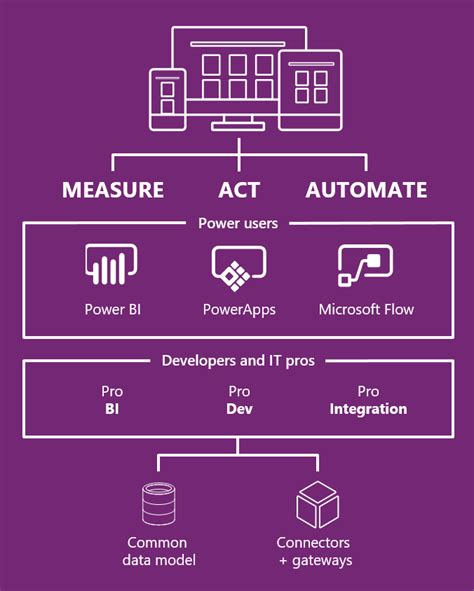 beginning powerapps the non developers guide to building business mobile applications books microsoft common data model preview available for powerapps