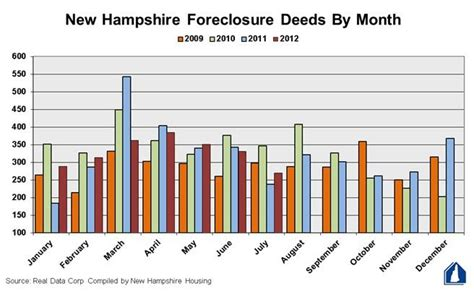 Foreclosure Records July S Foreclosure Numbers Up From Last Year But Going New Hshire Radio