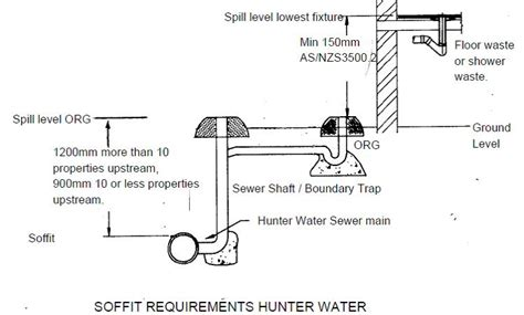 sydney water drainage diagram sewer soffit requirements water