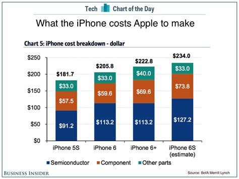 un iphone 6s co 251 te un peu plus de 200 euros 224 produire silicon