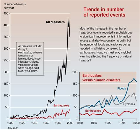 chart reveals what natural disaster is most likely to kill crunch issues natural disasters increasing natural disasters