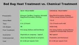 bed bug heat treatment cost interesting heat bed bugs