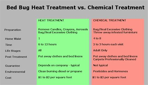 diy bed bug heat treatment heat or chemical treatment for bed bugs big bed bug blog