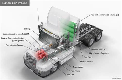 alternative fuels data center how do natural gas class 8 trucks work