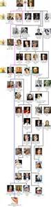 house of windsor 25 best ideas about royal family trees on pinterest british royal family tree