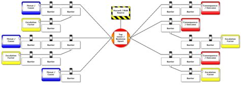 development of a the bowtie method site safety
