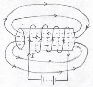 inductance meritnation inductor gramatical 28 images solved show that the inductance of a toroid of rectangular