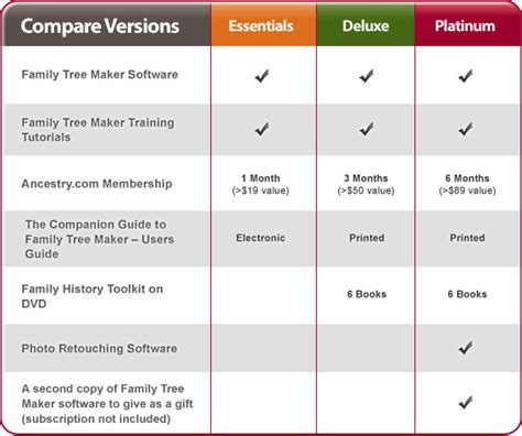 tree graph maker family tree maker platinum 2012 coupon codes discounts