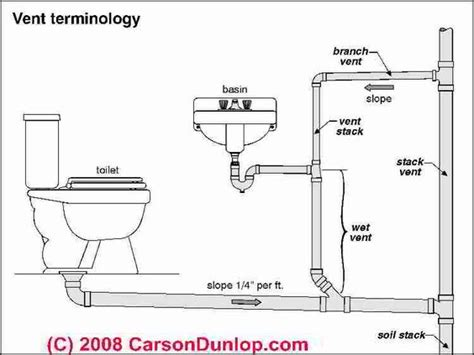 bathroom vent diagram basic plumbing venting diagram plumbing vent terminology