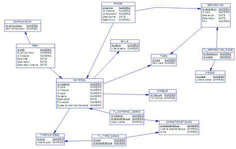 exercices corrigés filtres passifs pdf exercice mcd et mld gestion d un parc informatique tp