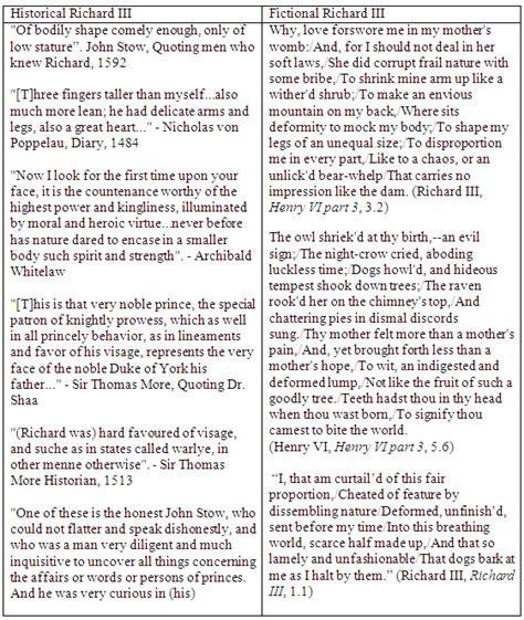 Richard Iii Essay by Richard Iii Essay Conscience Writefiction581 Web Fc2