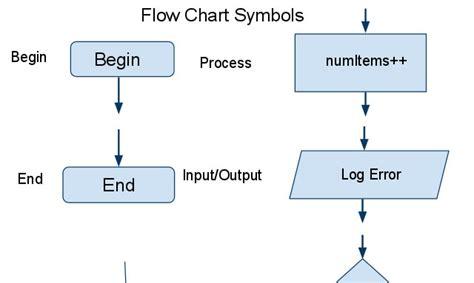 10 Useful Google Docs Templates For Web Mobile App Designers Flow Chart Template Docs