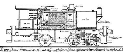 steam engine diagram steam locomotive diagram 28 images steam locomotive diagrams thumbnails image gallery