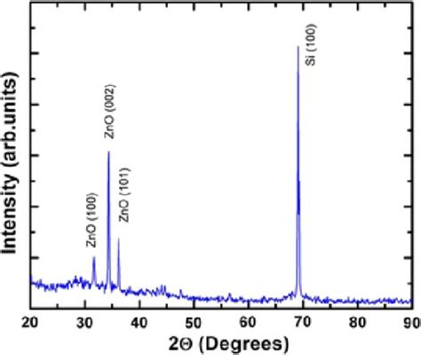 figure 3 40 shows an x ray diffraction pattern for x ray diffraction pattern of zno nanowires grown on si