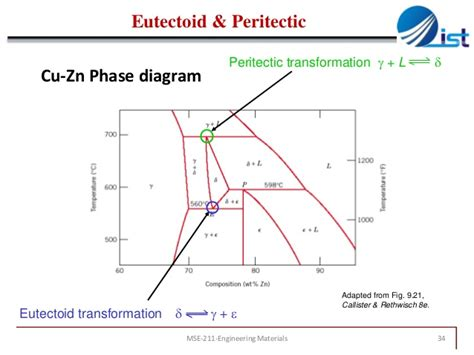 binary peritectic phase diagram peritectic phase diagram peritectic get free image about wiring diagram
