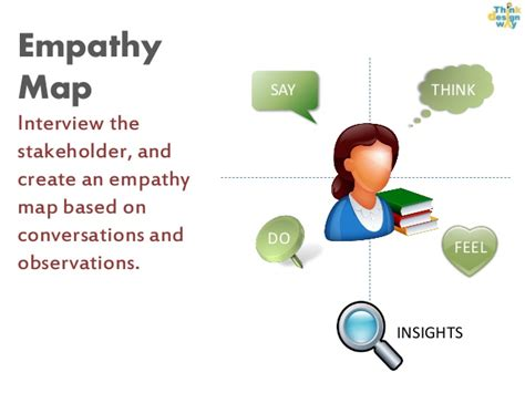 design thinking action lab empathy map and problem statement