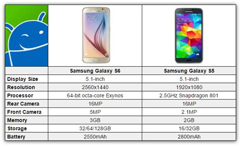 Samsung Galaxy S6 Vs S5 samsung galaxy s6 vs samsung galaxy s5 chart