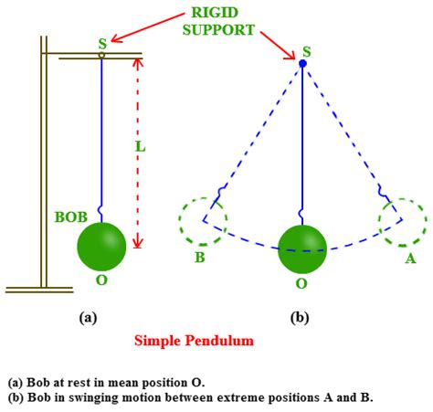 pendulum swing meaning period of a simple pendulum its frequency problems