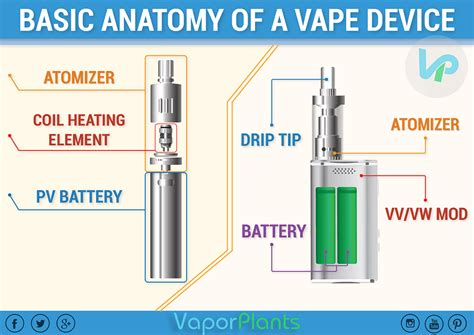 how a vaporizer works diagram what how to use a vape pen vaporplants