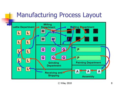 layout fabrication process chapter 10 facility layout ppt video online download